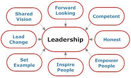 The Characteristics of a Good Leader Essay Example