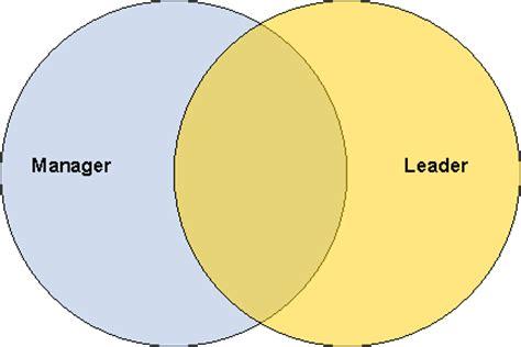 Top 10 Leadership Qualities That Make Good Leaders